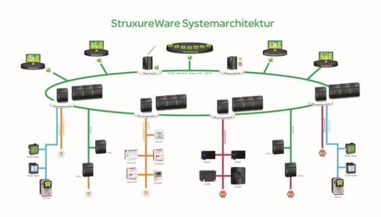 Gebäudeautomation - Open Systems Gebäudetechnik GmbH